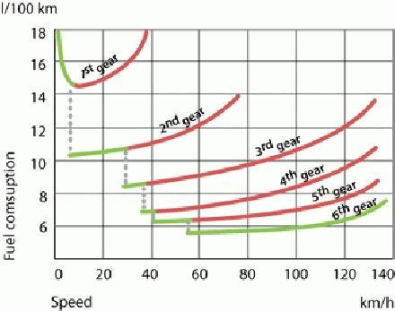 snelheid en verbruik