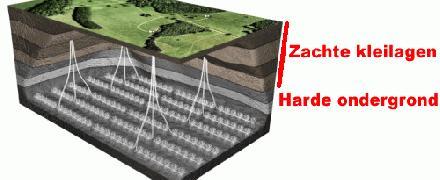 Gas winning en aardbevingen