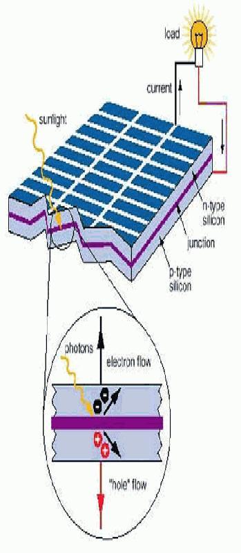 fotovoltaïsche cellen