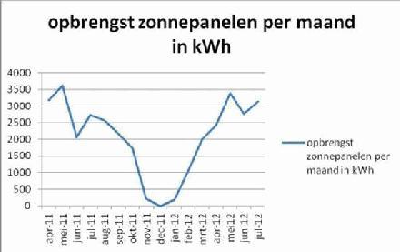 Hoe rendabel is zonneenergie