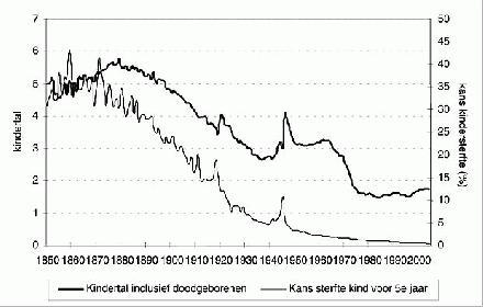 kindersterfte 1850 - 2000