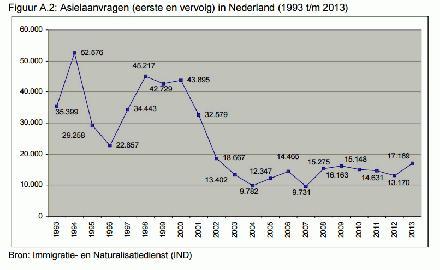 Asielaanvragen (eerste en vervolg) in Nederland (1993 t-m 2013)