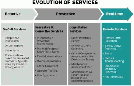 evolution of service