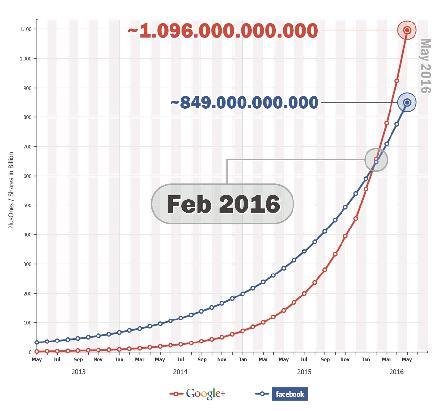 Groeicurve Facebook en Google+