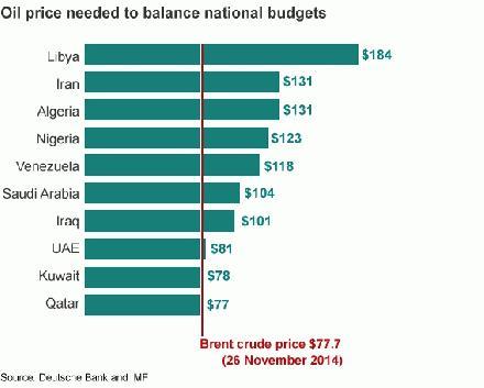 olieprijs die nodig is om geld te verdienen