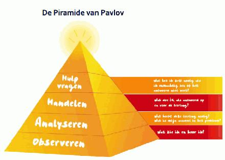Piramide van Paslov