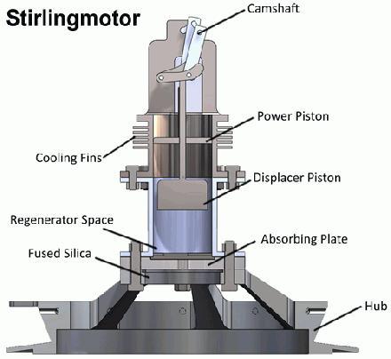 Doorsnede Stirlingmotor