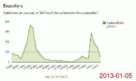 zelfmoord 2013-01-05